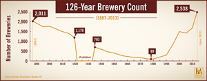 126-Brewery-Count-LR