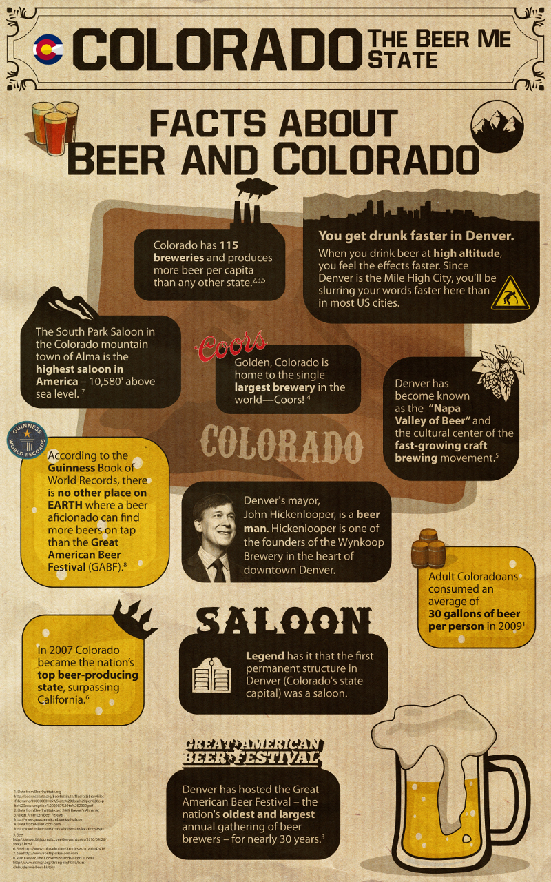 Beer in Colorado Infographic